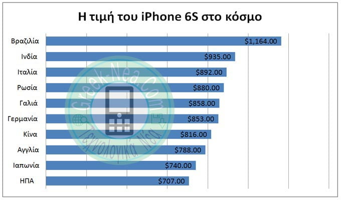 Πόσο κοστίζει ένα iPhone;
