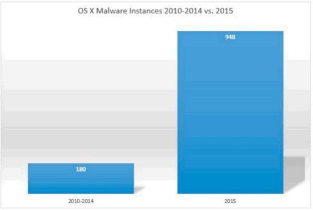 os-x-malware-growth